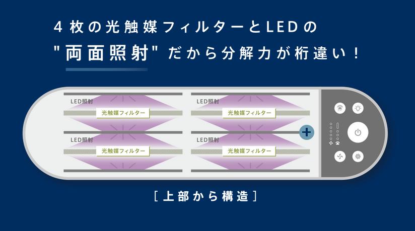 光触媒フィルターと励起光
